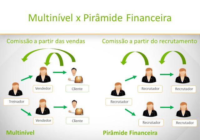 Hinode, Multinivel - Piramide Financeira